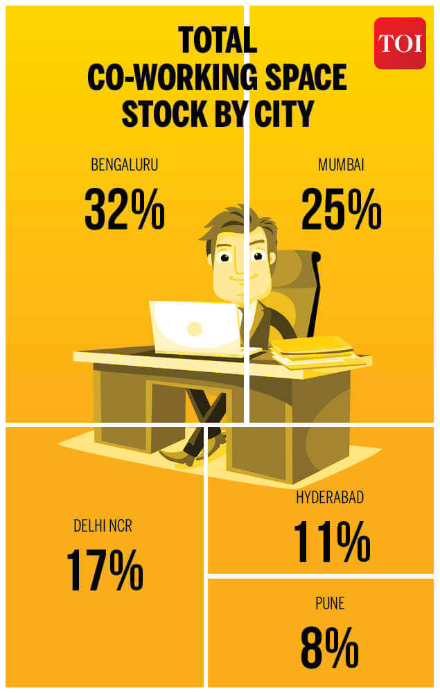 TOI - Coworking Spaces Stats